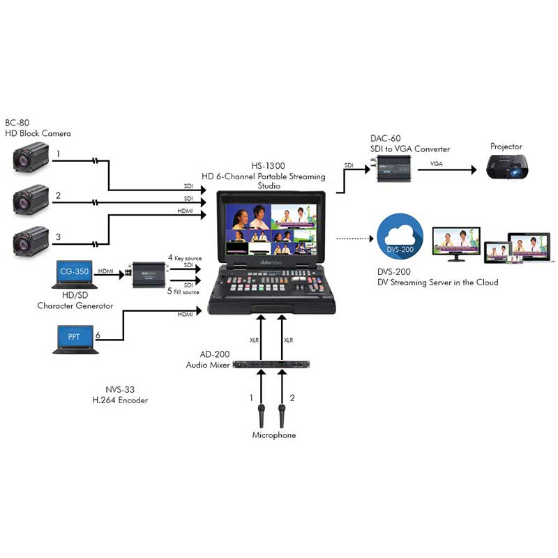 Datavideo Advanced Lecture Capture Solution