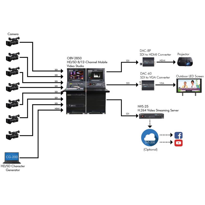 Datavideo Outside Broadcasting Vehicle (OBV) Solution
