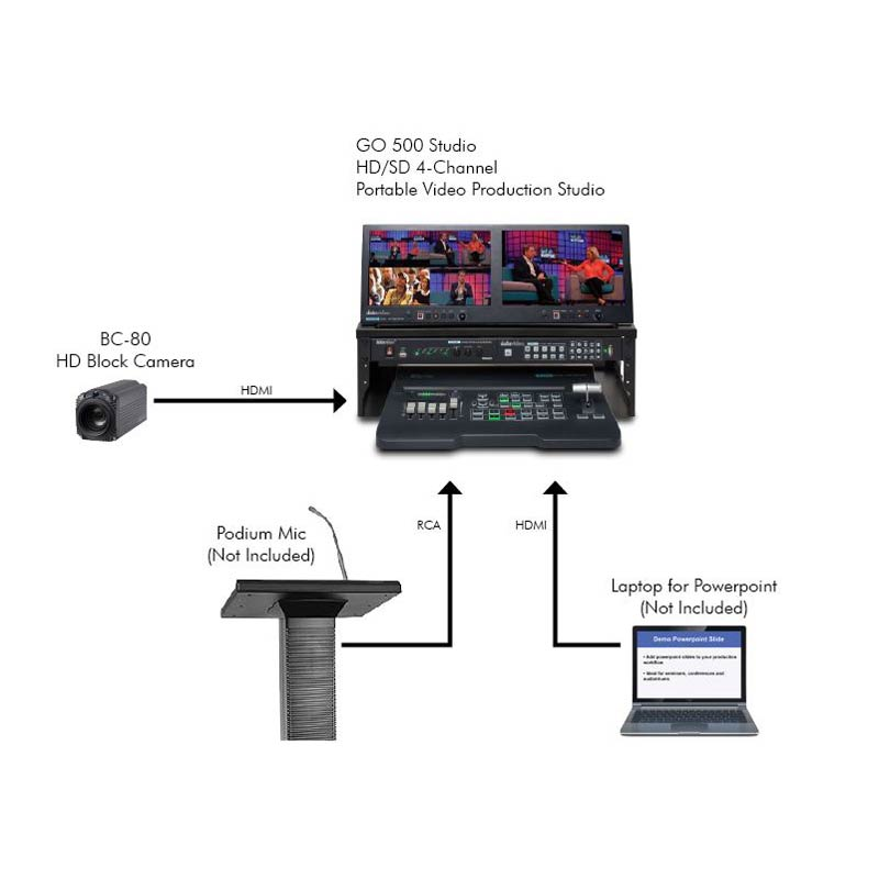 Datavideo Standard Lecture Capture Solution