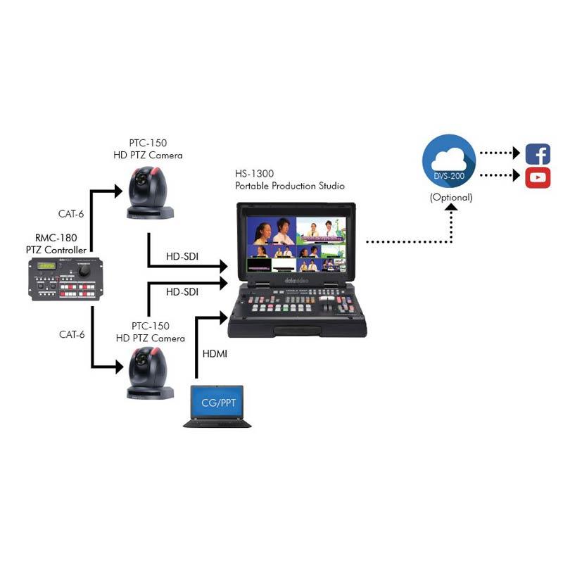 Datavideo Standard Live Event Solution