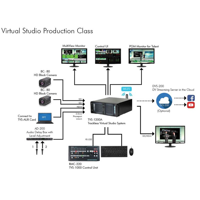 Datavideo Virtual Studio Production Class