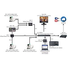 Advanced HDBaseT Worship Production
