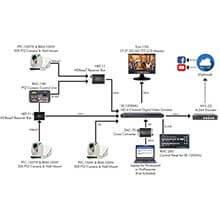 Datavideo Datavideo Solutions