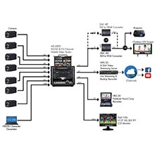 Studio Broadcast Production Solution