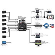 Studio Broadcast Production Solution