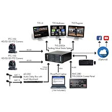 Virtual Presentation Solution