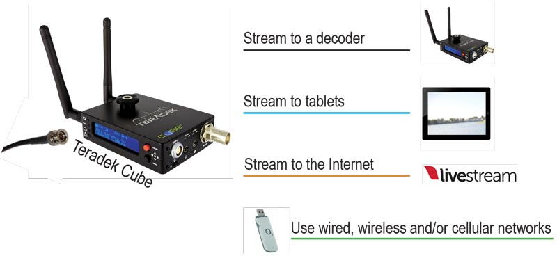 Mini H.264 Encoders and Decoders
