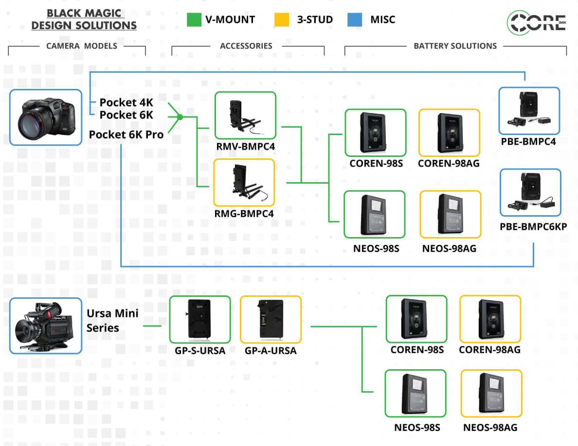 Core SWX Blackmagic Design Power Solutions