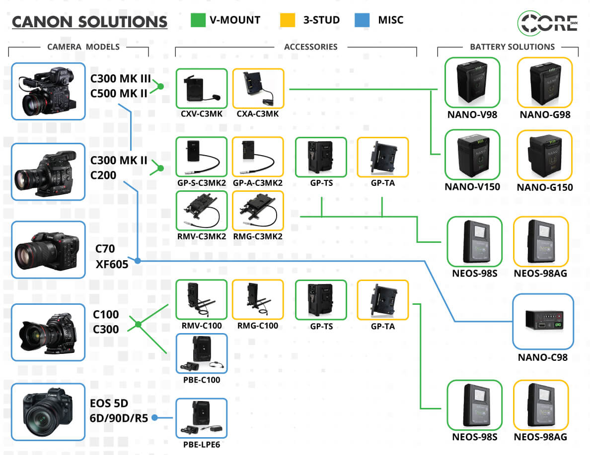 Core SWX Canon Power Solutions
