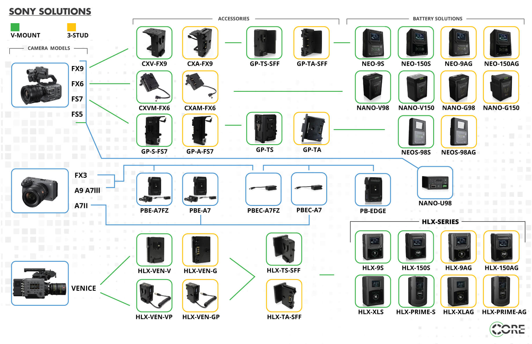 Core SWX Sony Power Solutions