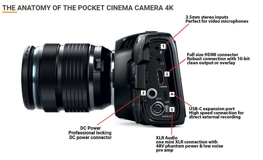 Blackmagic Design Pocket Cinema Camera 4K Anatomy