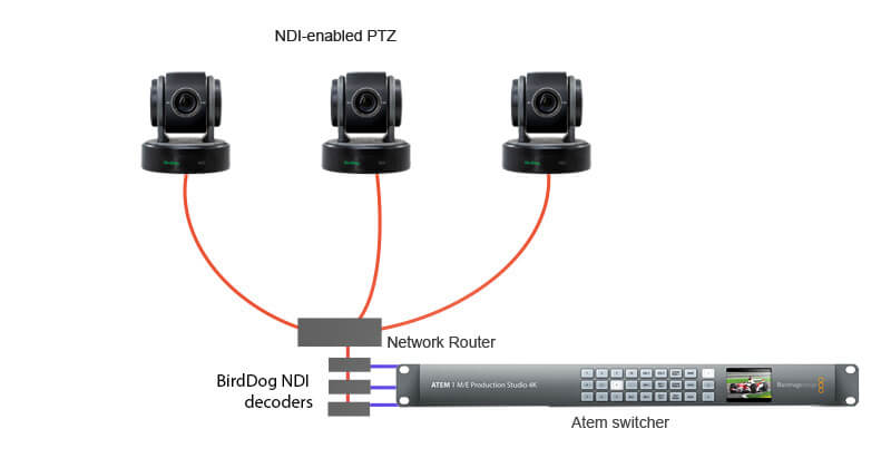 NDI - ATEM Workflow