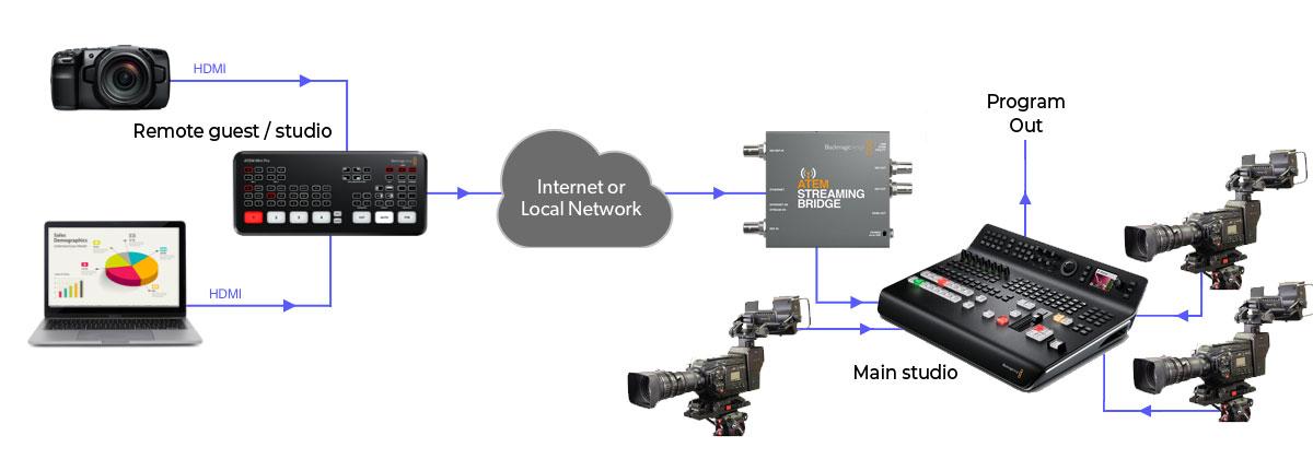 ATEM Mini TV Studio Workflow