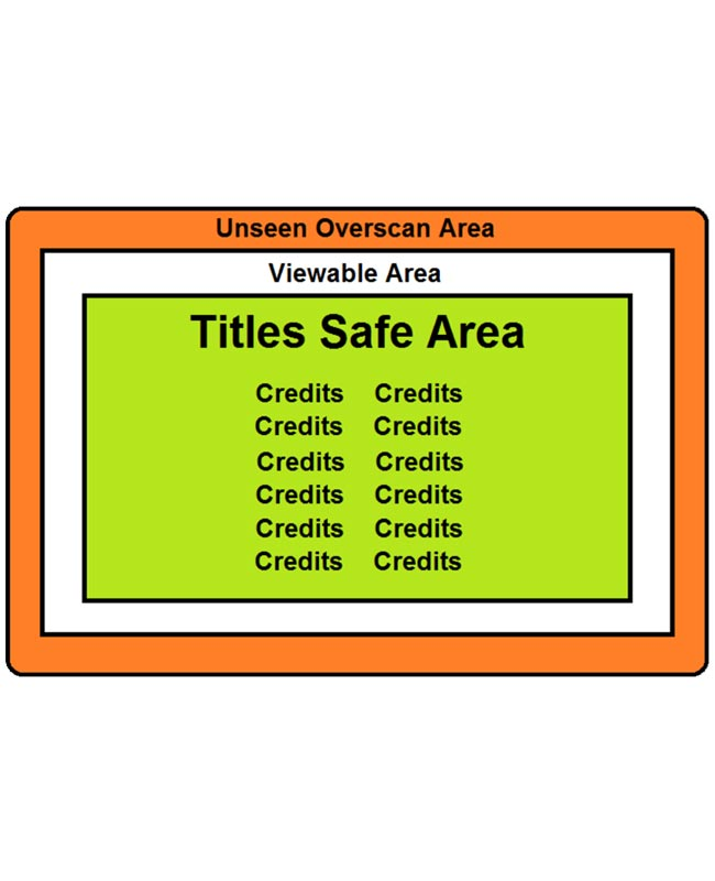 Titles safe area